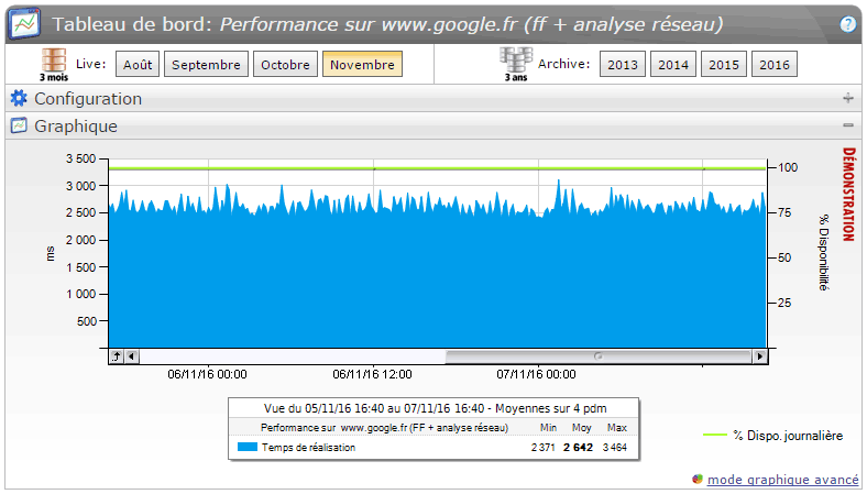 Test de performance web